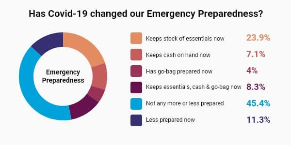 Stats on whether Covid-19 has changed our emergency preparedness.
