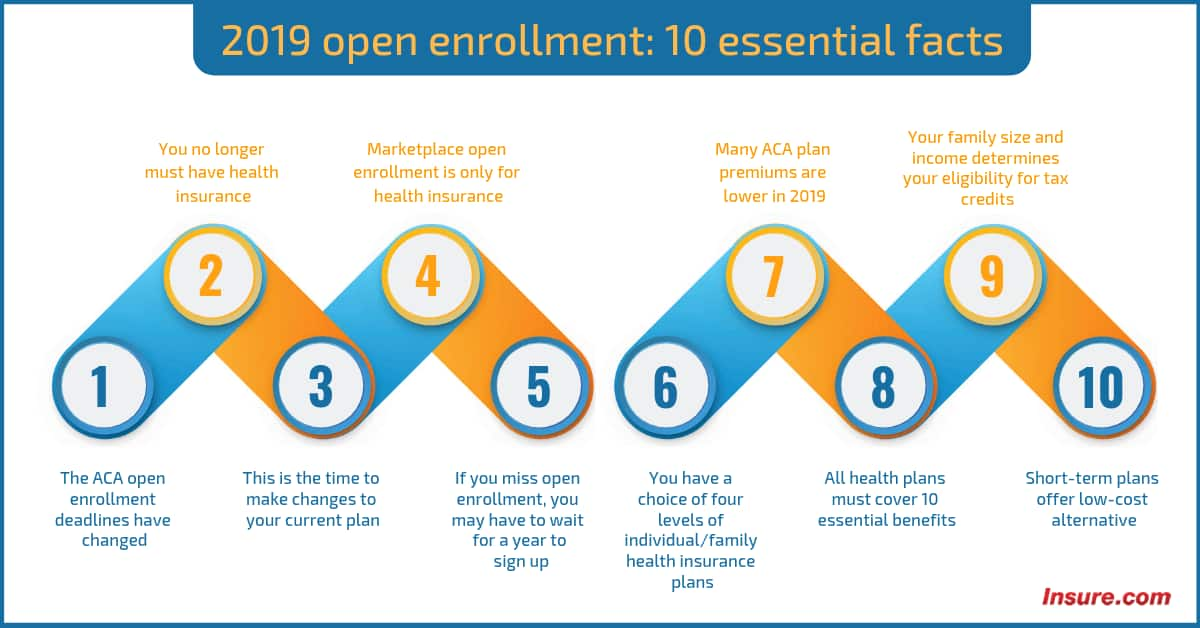 2019 open enrollment for health insurance: 10 key facts