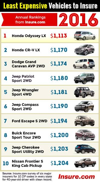 Least Expensive Car Insurance Companies