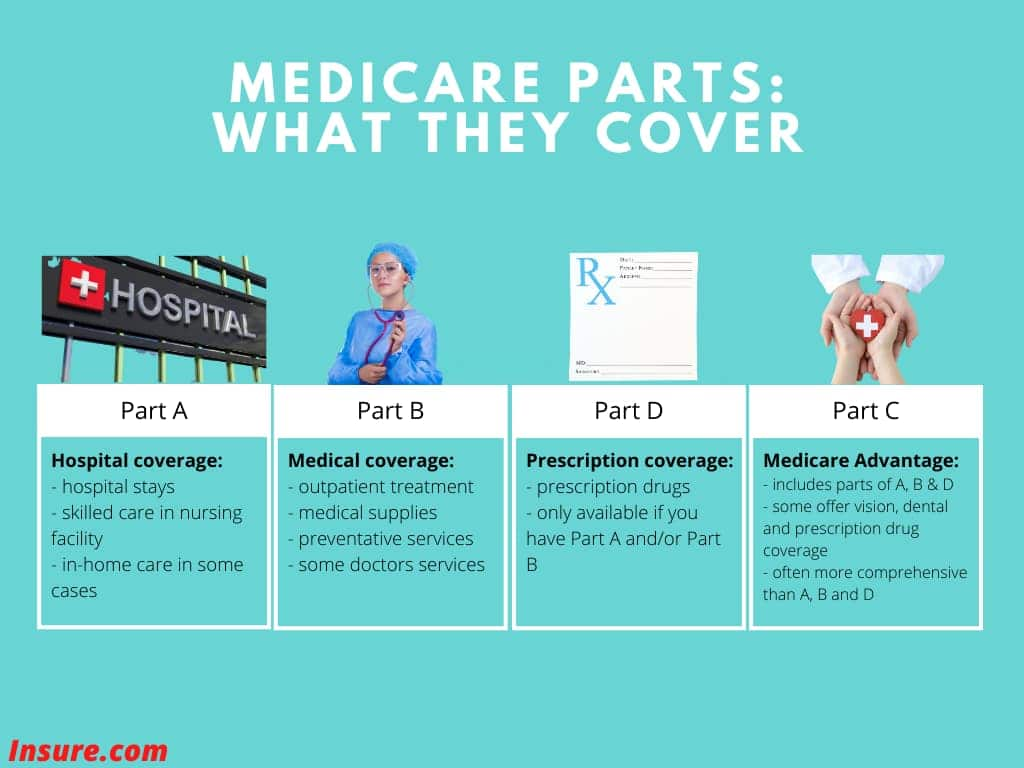 The parts of Medicare and what they cover listed on a chart.