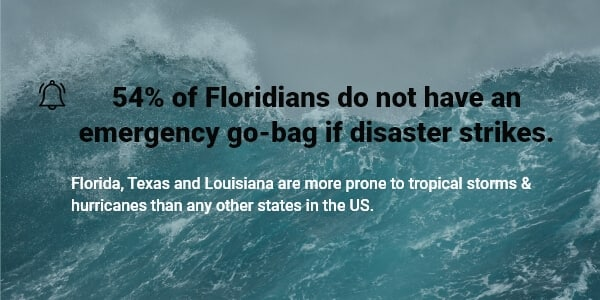 Stats on the emergency preparedness of Floridians.
