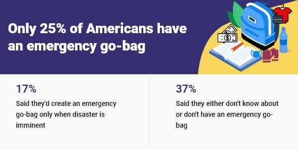 Graphic with stats on how many Americans have an emergency go-bag.