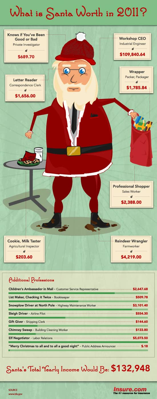 SantaIndex2011 The Data Analytics of Santa Claus