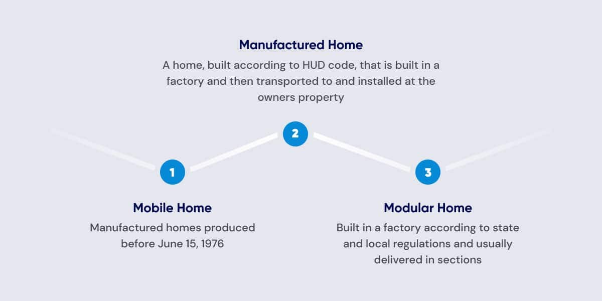 mobile home definitions