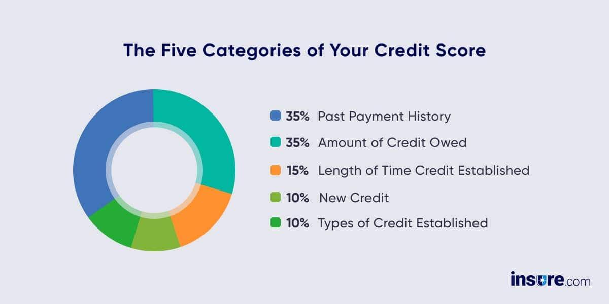 credit score categories