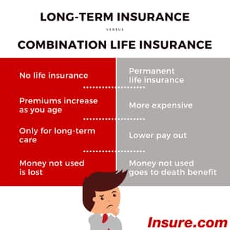 Long-term care insurance vs. combination life insurance