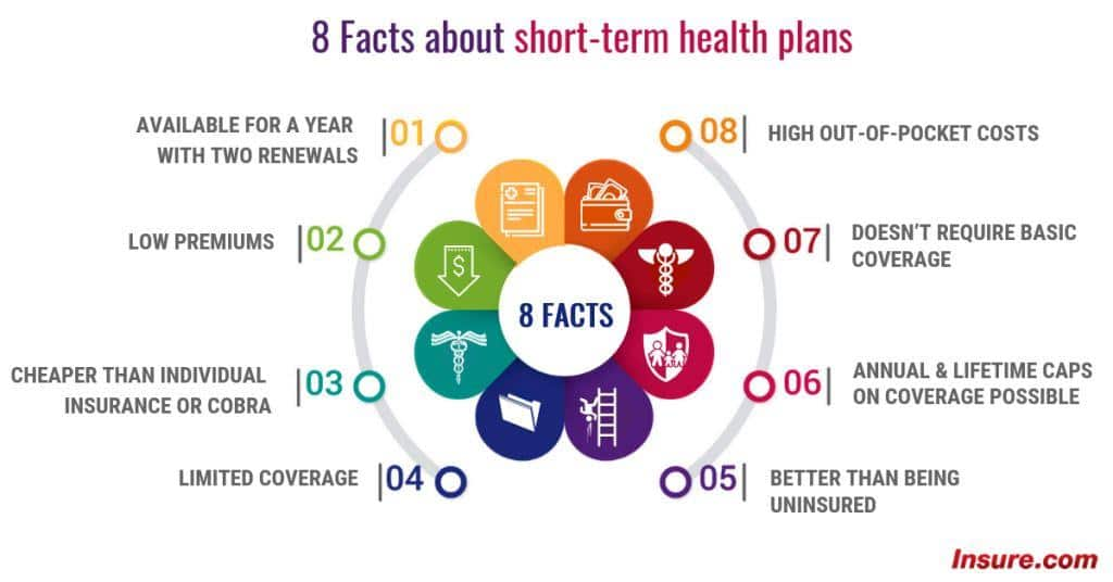 8 Facts  about short term health plans