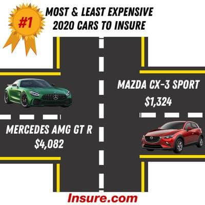 Most and least expensive cars to insure in 2020
