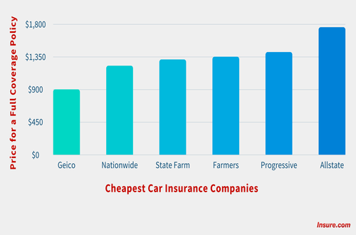 Cheapest Car Insurance Companies by State ranked on price for a full coverage policy