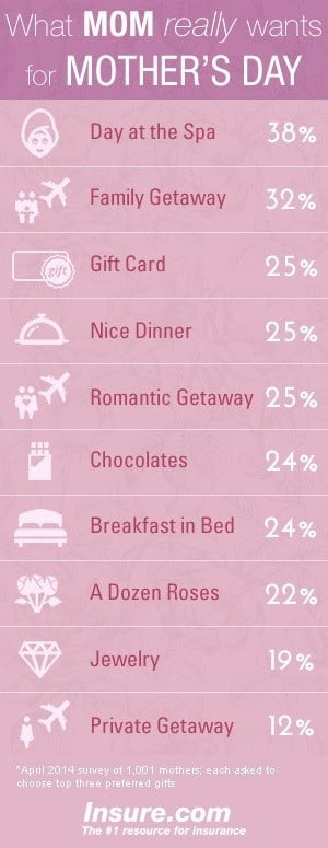 Mother's Day gifts chart