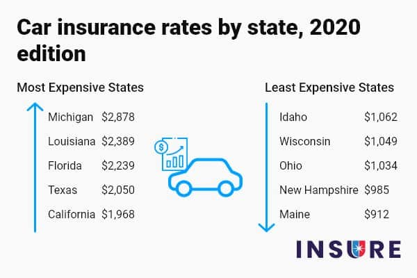 Car Insurance Rates By State 2020 Most And Least Expensive