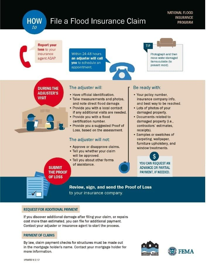 Fema Flood Insurance Quote | Flood Insurance How It Works What It Costs And Who Needs It